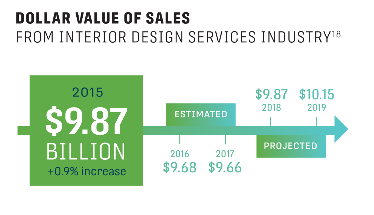 State of the Industry 2018 graphic